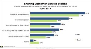 ZenDesk-sharing-customer-service-stories-Apr2013
